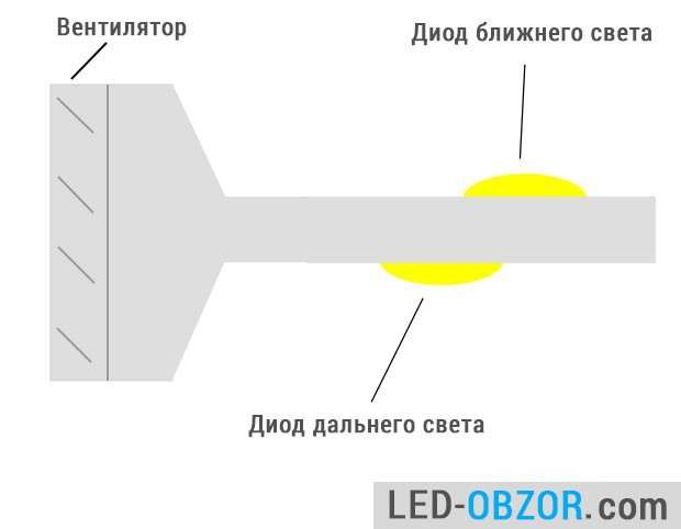 Construction Lo/Hi beam lamps