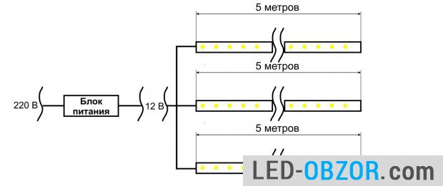 Wiring for LED strip