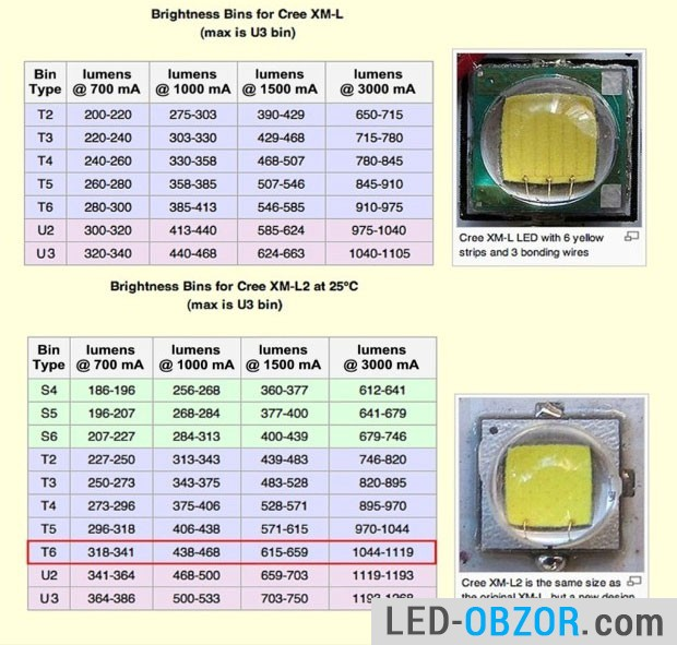 characteristics of leds cree xm l and xml