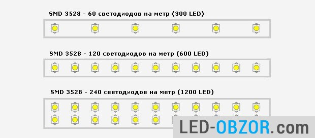 The density of LEDs 3528